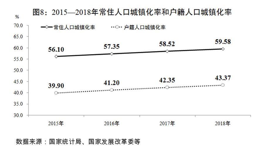 (圖表)[兩會受權發布]關于2018年國民經濟和社會發展計劃執行情況與2019年國民經濟和社會發展計劃草案的報告(圖8)