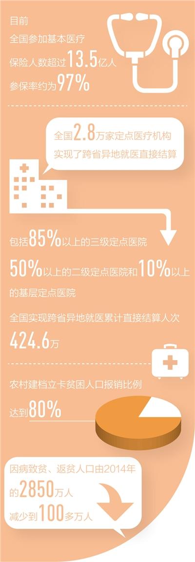 覆盖全民 全国基本医疗保险参保人数超过13.5亿人