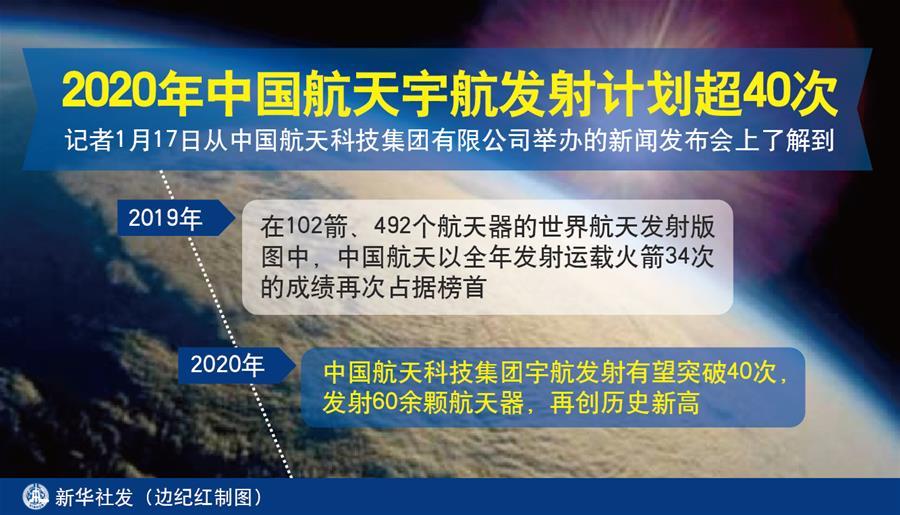 (图表)[科技]2020年中国航天宇航发射计划超40次