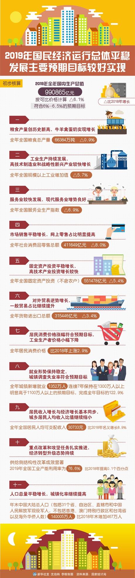 """""""为全面建成小康社会奠定坚实基础——从2019年数据看中国经济发展大势"""