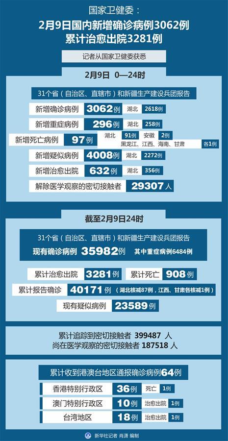 (圖表)〔聚焦疫情防控〕國家衛健委:2月9日國內新增確診病例3062例  累計治愈出院3281例