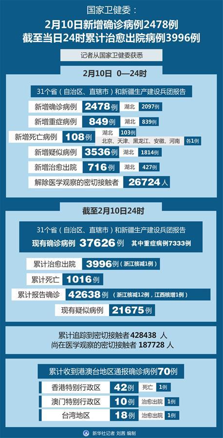 (图表)[聚焦疫情防控]国家卫健委:2月10日新增确诊病例2478例 截至当日24时累计治愈出院病例3996例