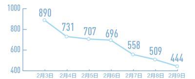 全国治愈比例明显上升(国务院联防联控机制发布会)