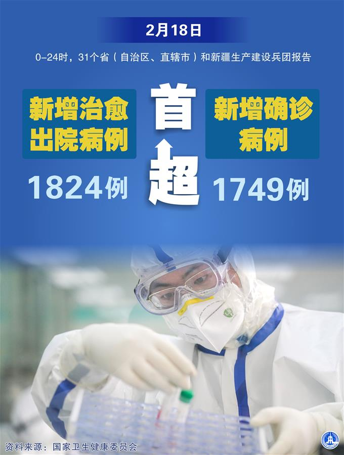 (圖表·海報)〔聚焦疫情防控〕2月18日新增治愈出院病例首超新增確診病例