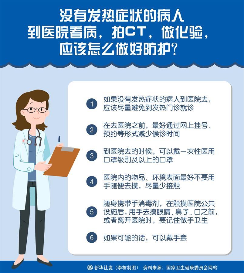 (圖表)〔聚焦疫情防控〕沒有發熱症狀的病人到醫院看病,拍CT,做化驗,應該怎麼做好防護?