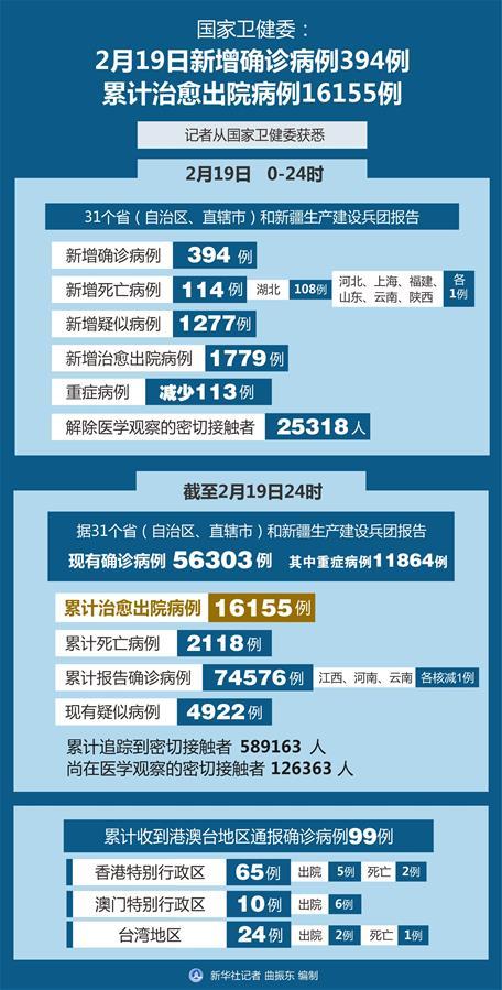 (图表)[聚焦疫情防控]国家卫健委:2月19日新增确诊病例394例 累计治愈出院病例16155例