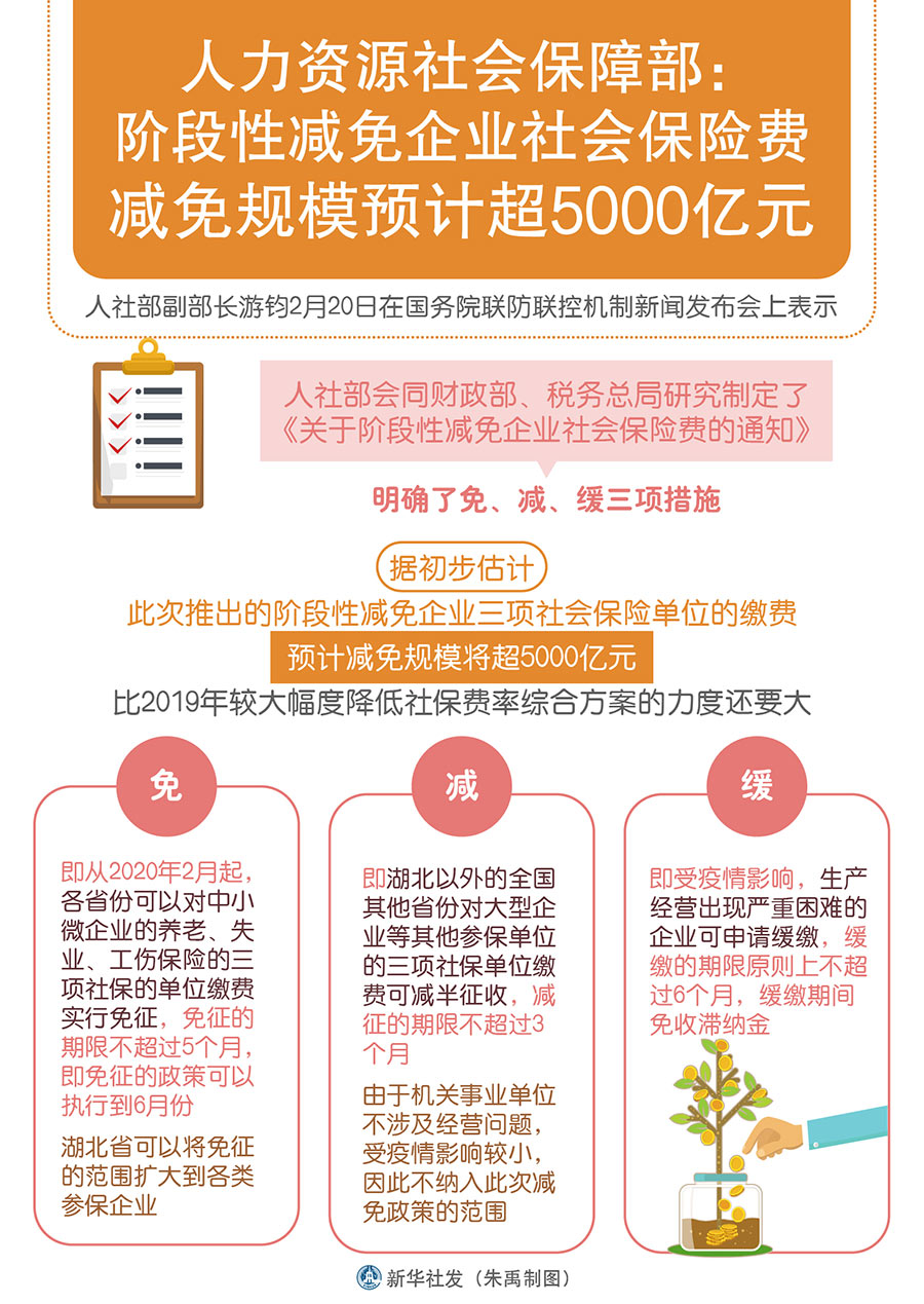 人社部:预计减免企业三项社会保险单位缴费将超5000亿元