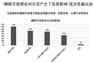 """1.5亿国人需睡眠医疗干预 今年睡眠日的主题为""""良好睡眠 健康中国"""""""