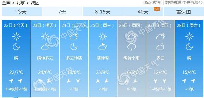 北京今日晴朗升溫陣風6級 下周氣溫多起伏乍暖還寒