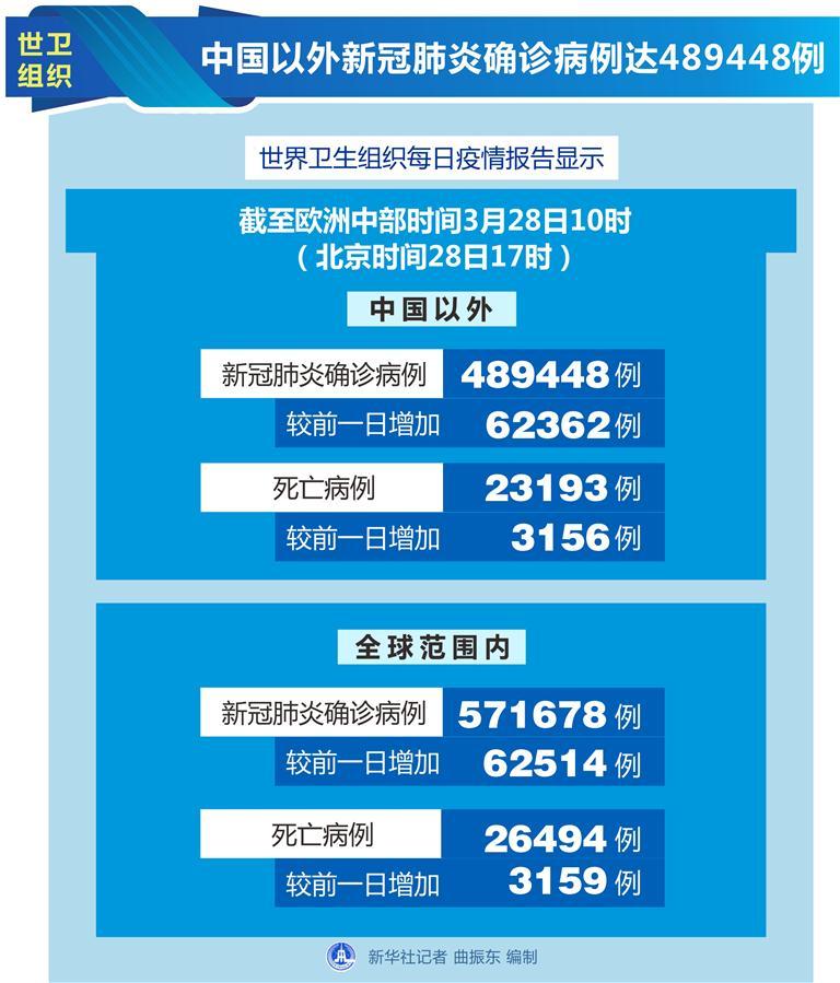 (圖表)〔國際疫情〕世衛組織:中國以外新冠肺炎確診病例達489448例