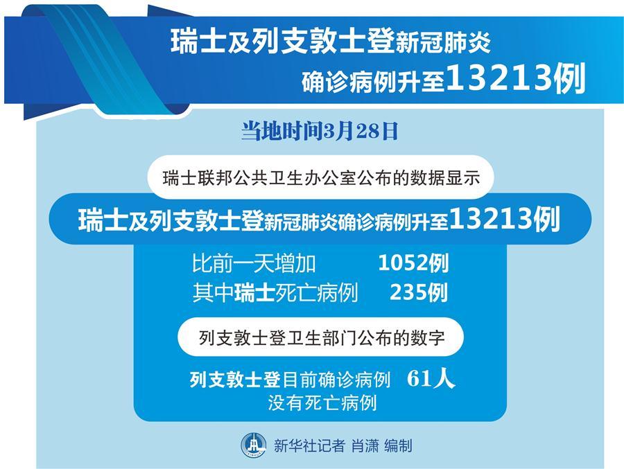 (圖表)〔國際疫情〕瑞士及列支敦士登新冠肺炎確診病例升至13213例