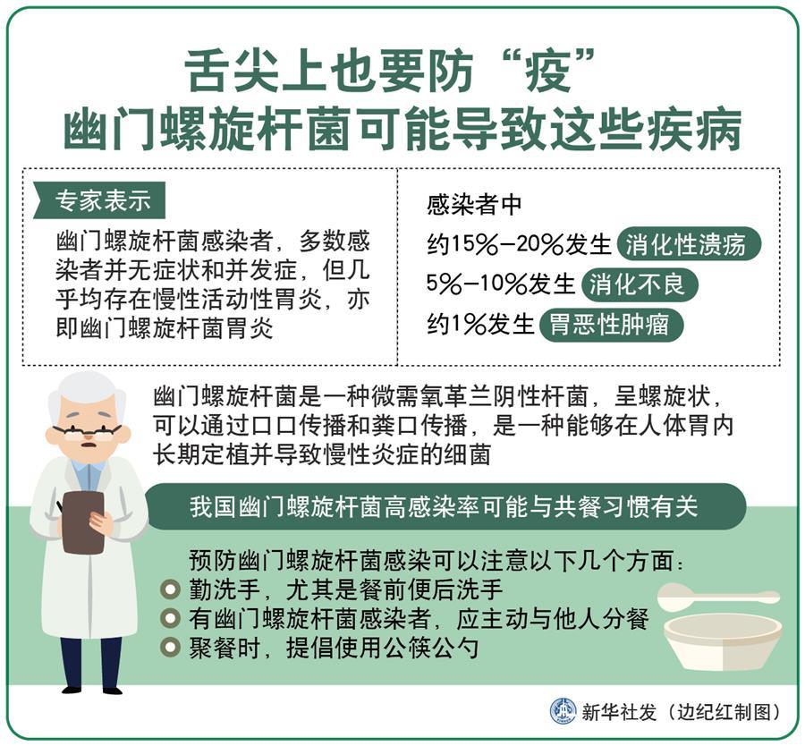 """(圖表)〔今日關注·警惕幽門螺旋桿菌〕舌尖上也要防""""疫"""" 幽門螺旋桿菌可能導致這些疾病"""