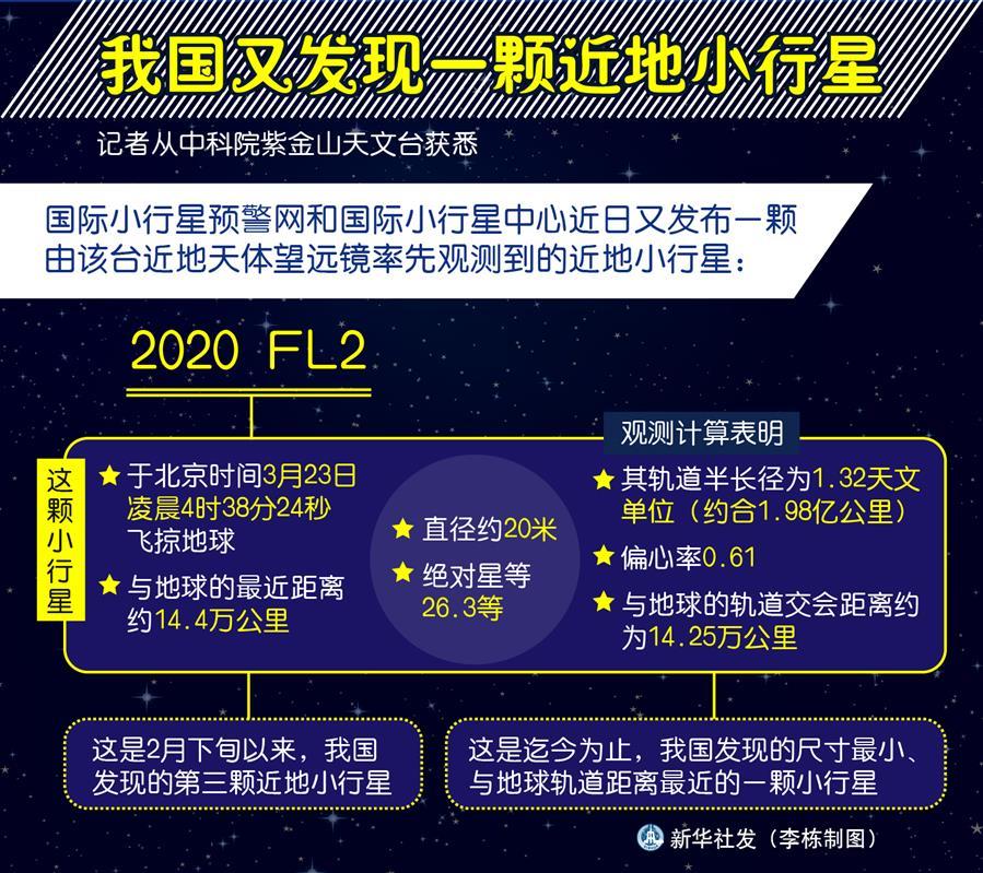 (圖表)〔科技〕我國又發現一顆近地小行星
