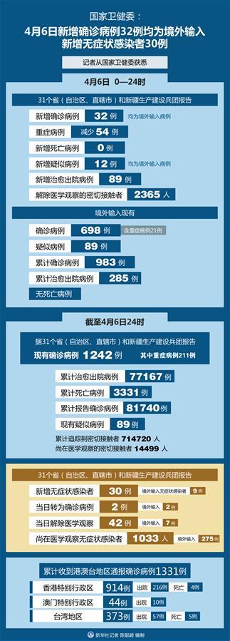 (圖表)〔聚焦疫情防控〕國家衛健委:4月6日新增確診病例32例均為境外輸入 新增無症狀感染者30例