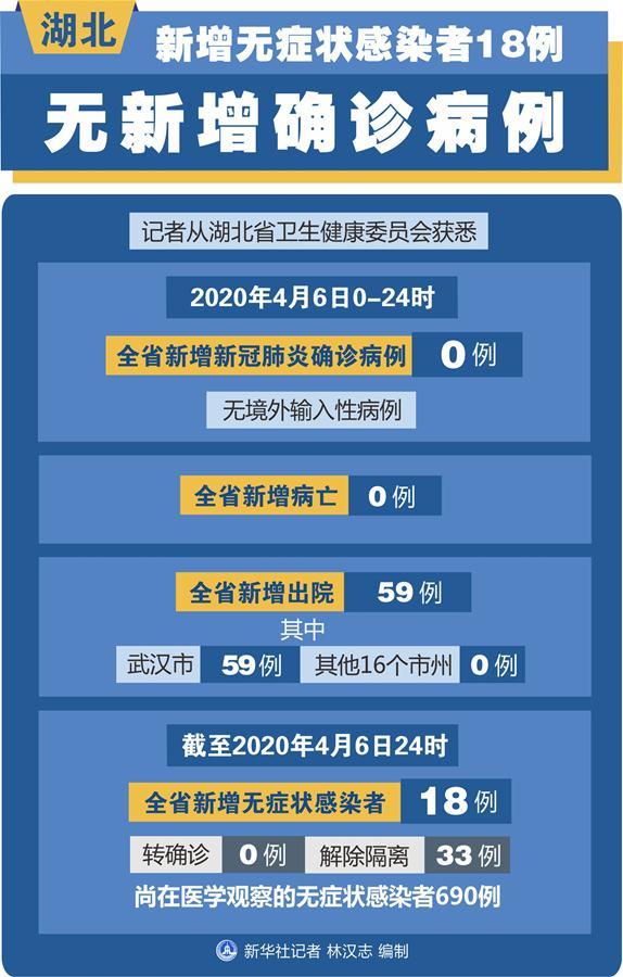 (圖表)〔聚焦疫情防控〕湖北新增無症狀感染者18例 無新增確診病例