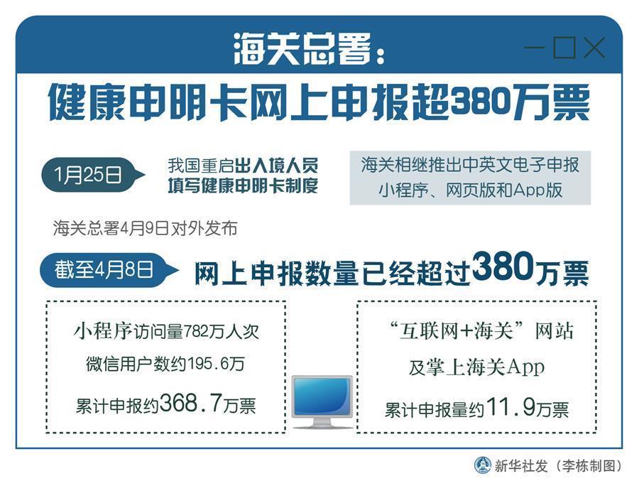 (图表)[聚焦疫情防控]海关总署:健康申明卡网上申报超380万票