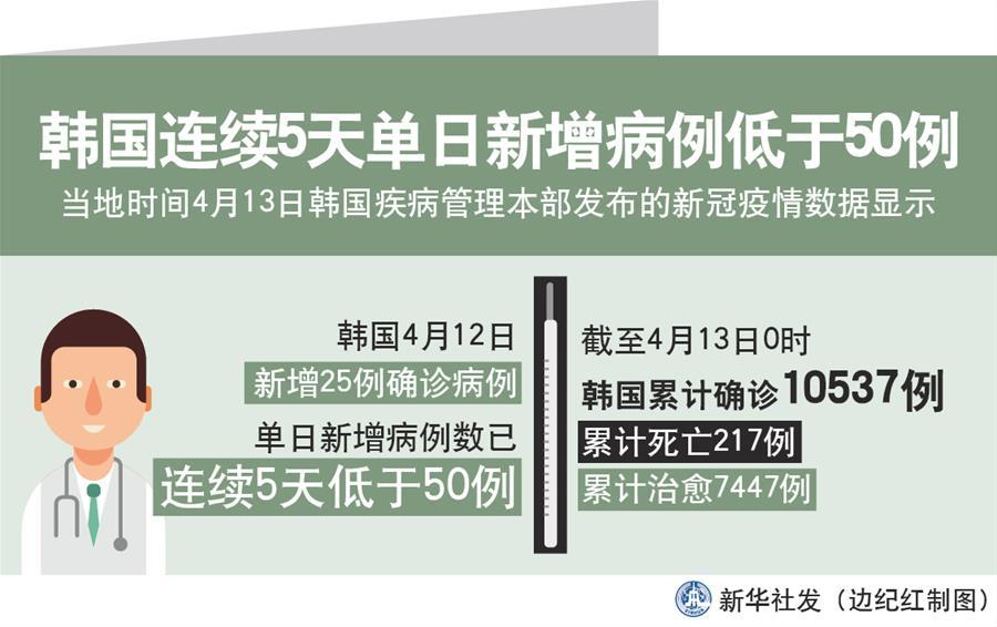 (圖表)〔國際疫情〕韓國連續5天單日新增病例低于50例