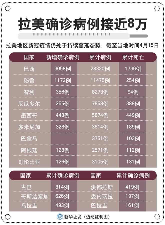 (圖表)〔國際疫情〕拉美確診病例接近8萬