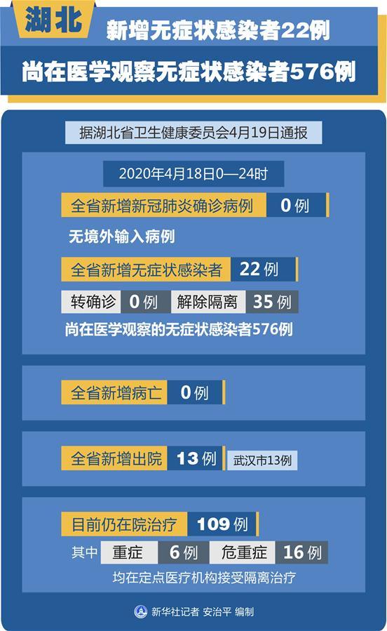(图表)[聚焦疫情防控]湖北新增无症状感染者22例 尚在医学观察无症状感染者576例