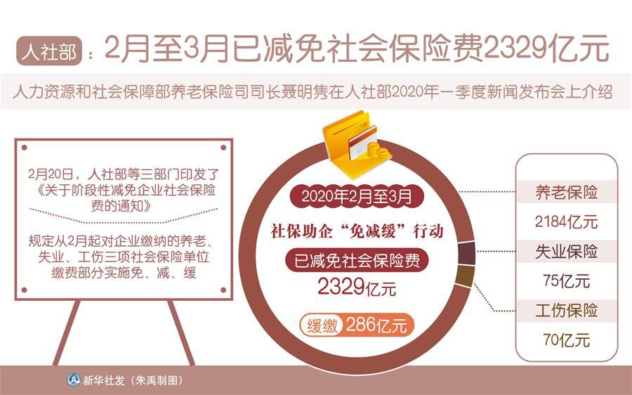 (图表)[经济]人社部:2月至3月已减免社会保险费2329亿元