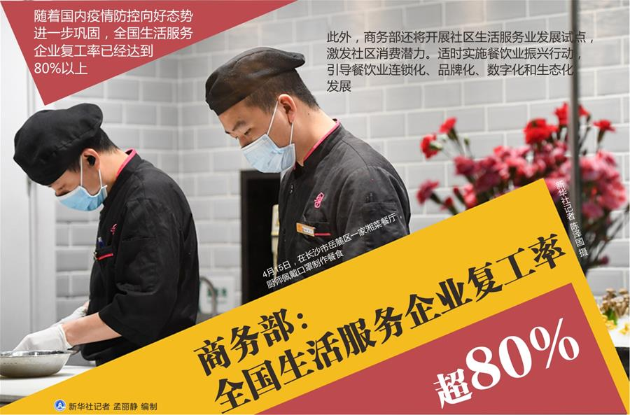 (图表)[经济]商务部:全国生活服务企业复工率超80%