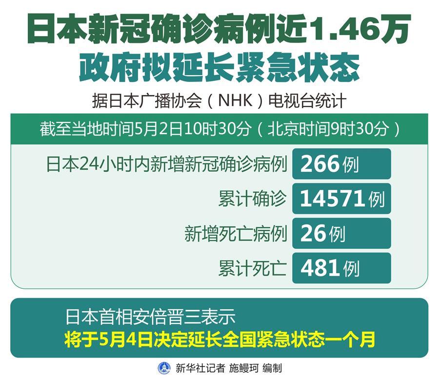(圖表)〔國際疫情〕日本新冠確診病例近1.46萬 政府擬延長緊急狀態