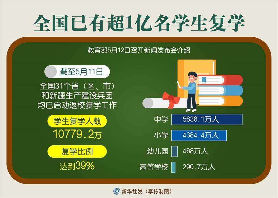 (图表)[教育]全国已有超1亿名学生复学