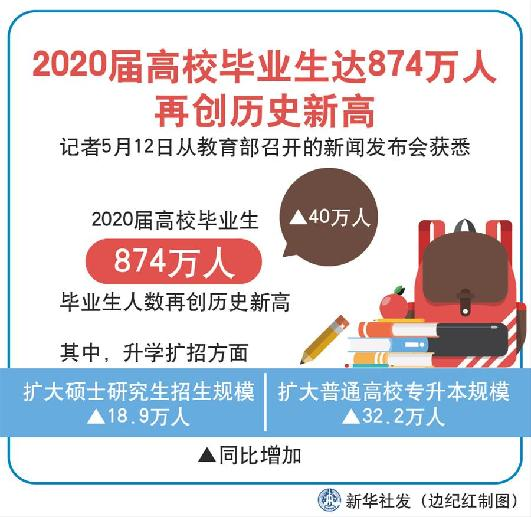 (圖表)〔教育〕2020屆高校畢業生達874萬人再創歷史新高