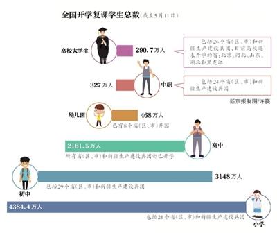 教育部:今年硕士研究生、专升本扩招51.1万人