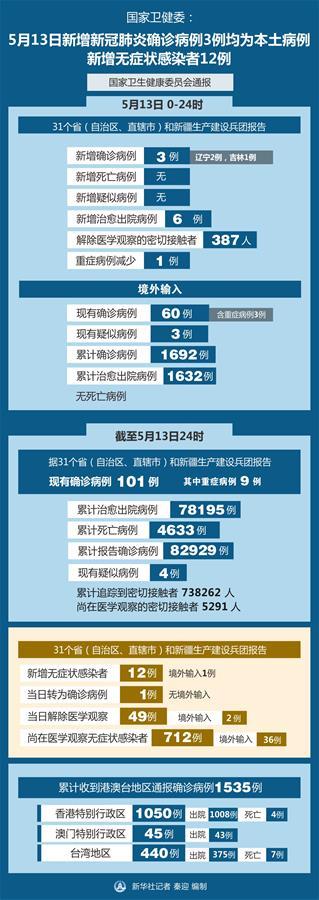 (图表)[聚焦疫情防控]国家卫健委:5月13日新增新冠肺炎确诊病例3例均为本土病例 新增无症状感染者12例