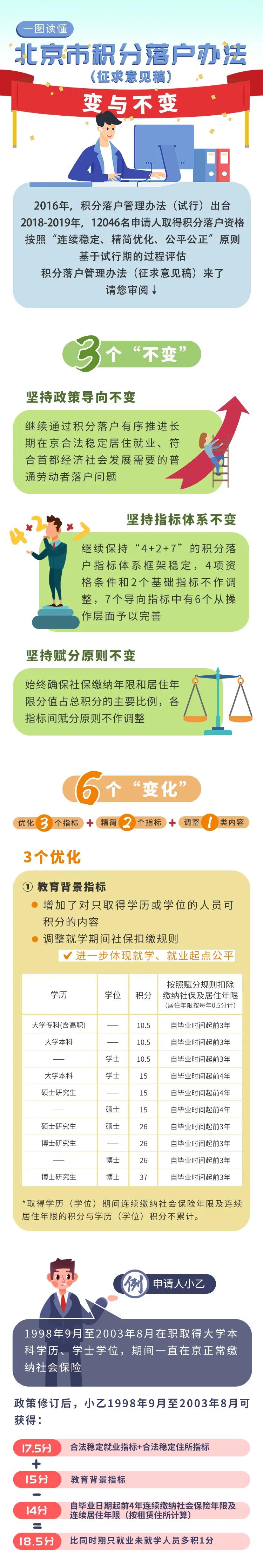 一圖看懂《北京市積分落戶管理辦法》修訂的變與不變