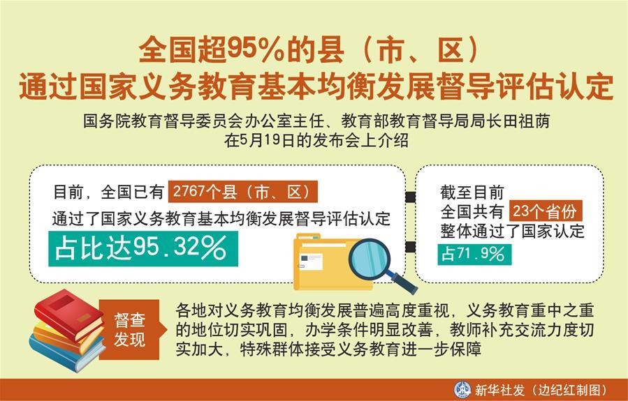 (图表)[教育]全国超95%的县(市、区)通过国家义务教育基本均衡发展督导评估认定