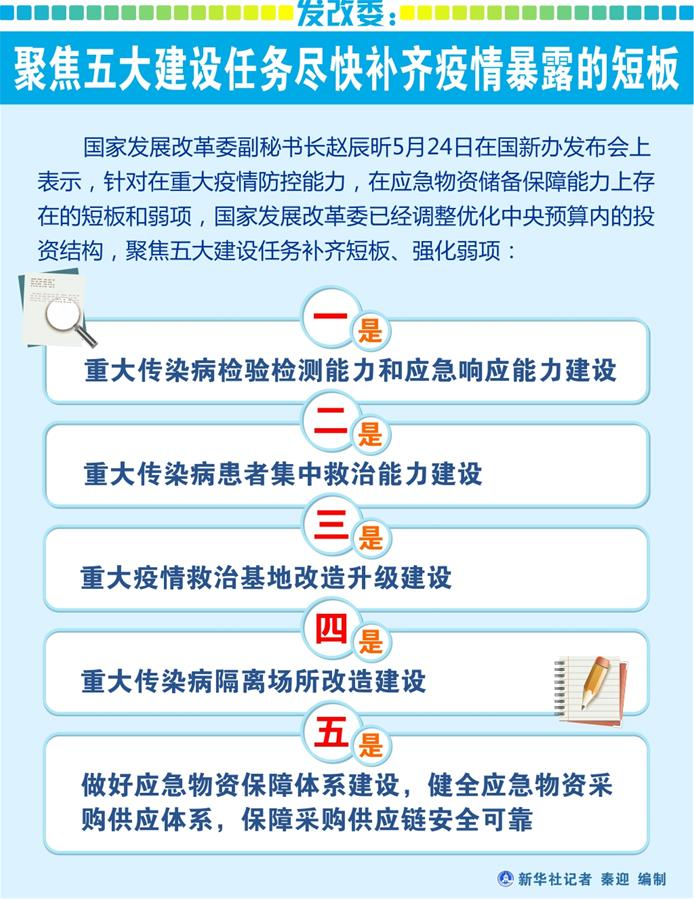 (图表)[国新办发布会]发改委:聚焦五大建设任务尽快补齐疫情暴露的短板