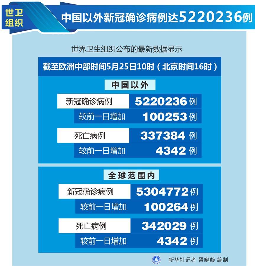 (圖表)〔國際疫情〕世衛組織:中國以外新冠確診病例達5220236例