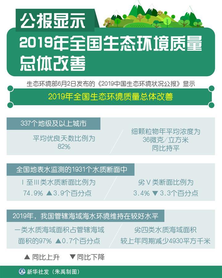 (圖表)〔環境〕公報顯示2019年全國生態環境質量總體改善