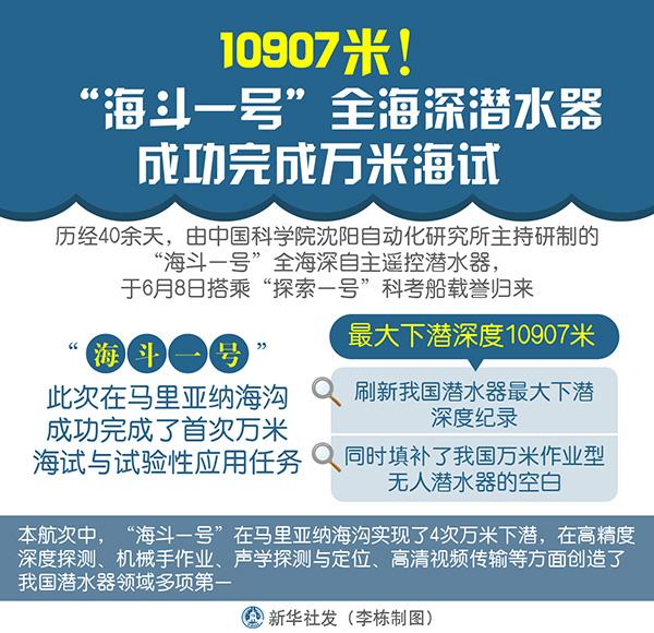 """10907米! """"海斗一号""""全海深自主遥控潜水器完成万米海试"""