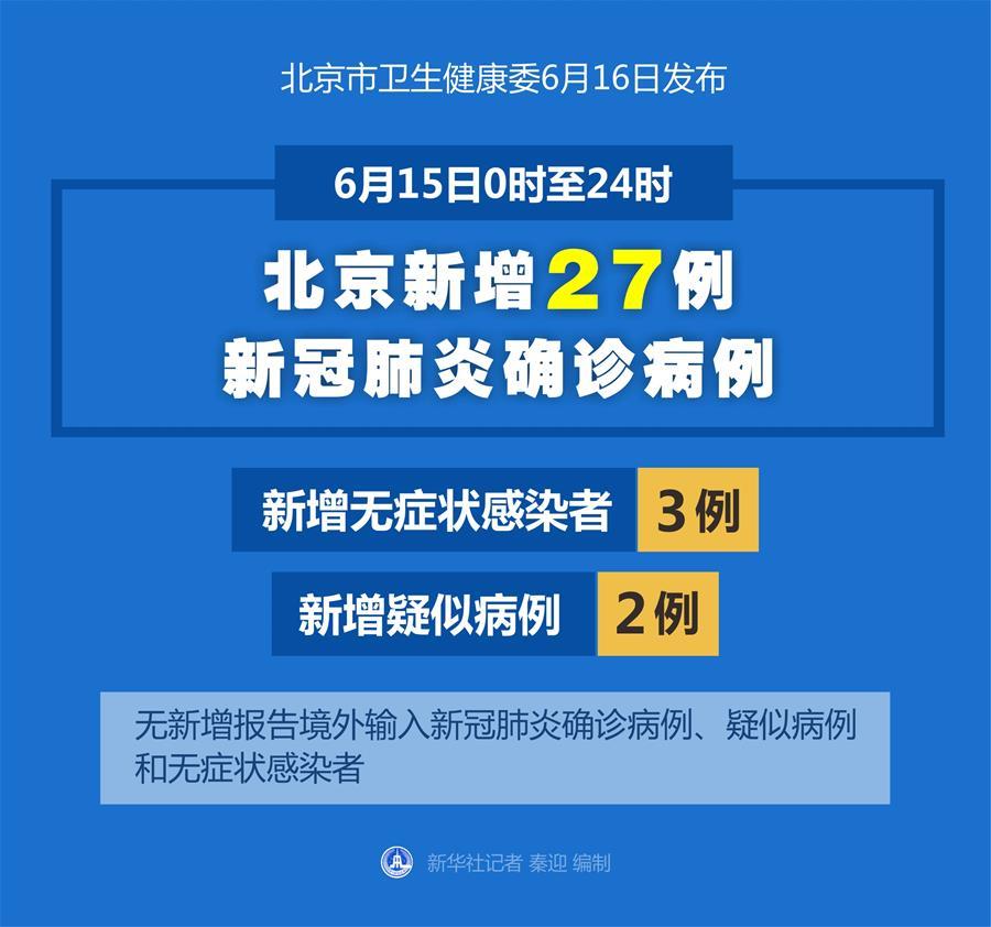 (圖表)〔聚焦疫情防控〕6月15日0時至24時北京新增27例新冠肺炎確診病例
