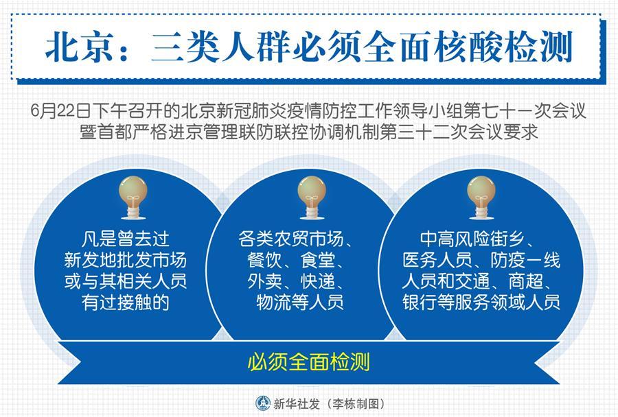 (圖表)〔聚焦疫情防控〕北京:三類人群必須全面核酸檢測