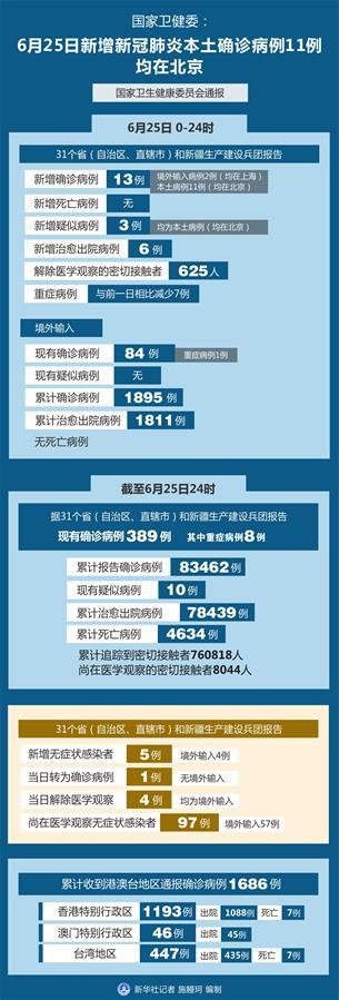 (圖表)〔聚焦疫情防控〕國家衛健委:6月25日新增新冠肺炎本土確診病例11例均在北京