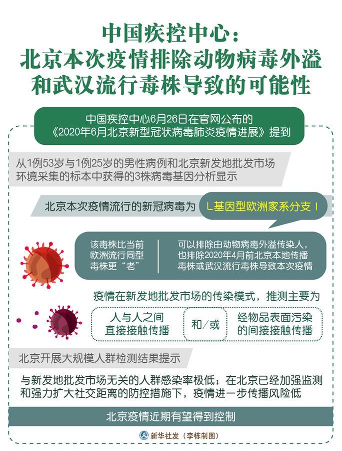 (图表)[聚焦疫情防控]中国疾控中心:北京本次疫情排除动物病毒外溢和武汉流行毒株导致的可能性