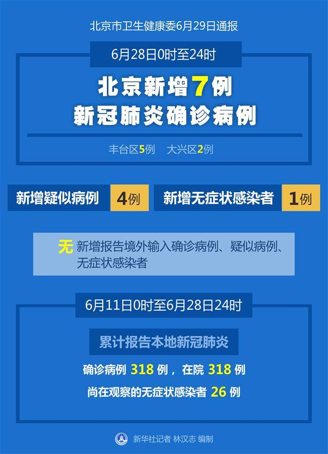 (圖表)〔聚焦疫情防控〕北京6月28日新增7例新冠肺炎確診病例