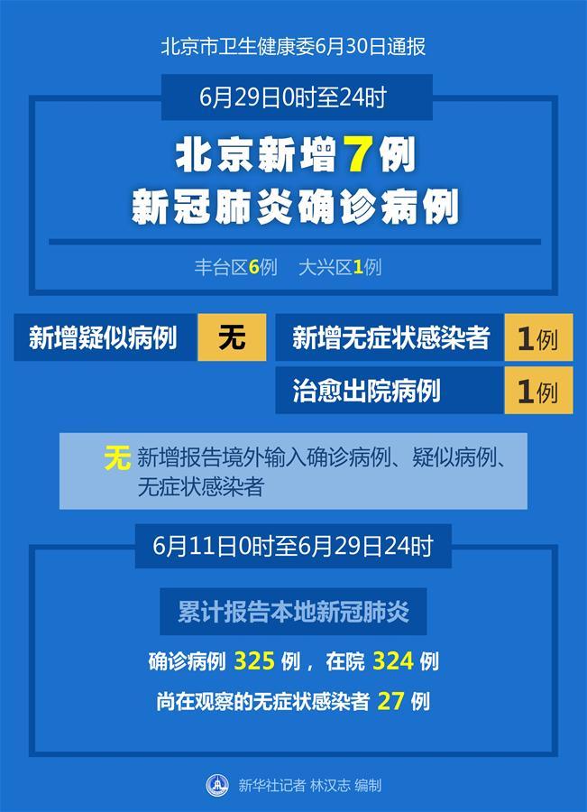 (圖表)〔聚焦疫情防控〕北京6月29日新增7例新冠肺炎確診病例  治愈出院1例