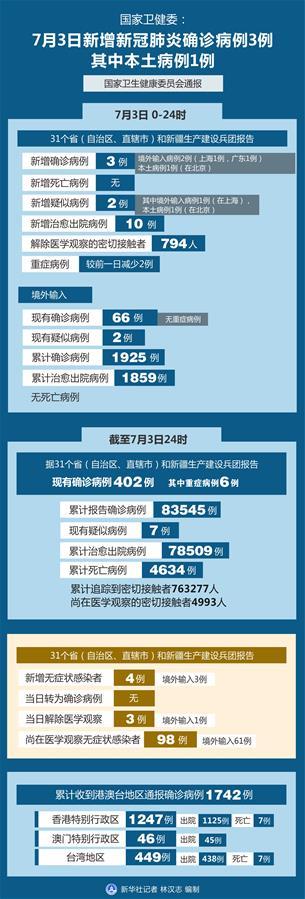 (圖表)〔聚焦疫情防控〕國家衛健委:7月3日新增新冠肺炎確診病例3例 其中本土病例1例