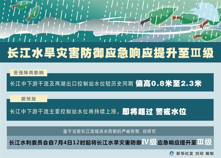(圖表)〔環境〕長江水旱災害防禦應急響應提升至Ⅲ級