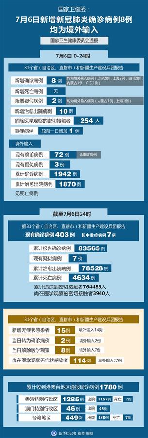 (圖表)〔聚焦疫情防控〕國家衛健委:7月6日新增新冠肺炎確診病例8例 均為境外輸入