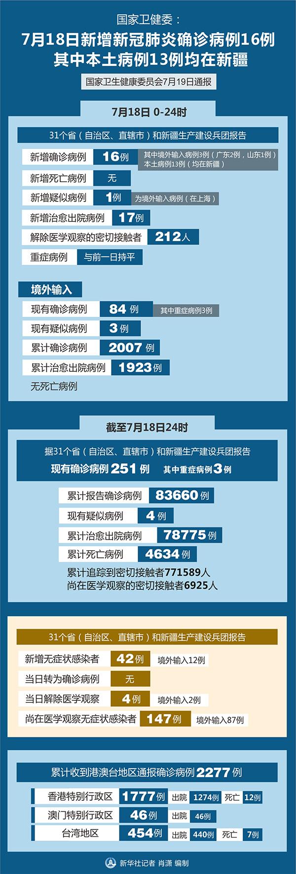 国家卫健委:18日新增新冠肺炎确诊病例16例 其中本土13例在新疆