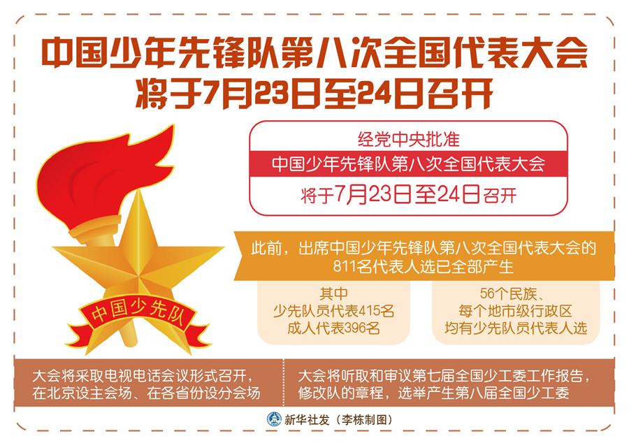 中国少年先锋队第八次全国代表大会将于7月23日至24日召开