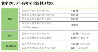 北京高考分数排行榜_北京高考分数线出炉数学出现满分