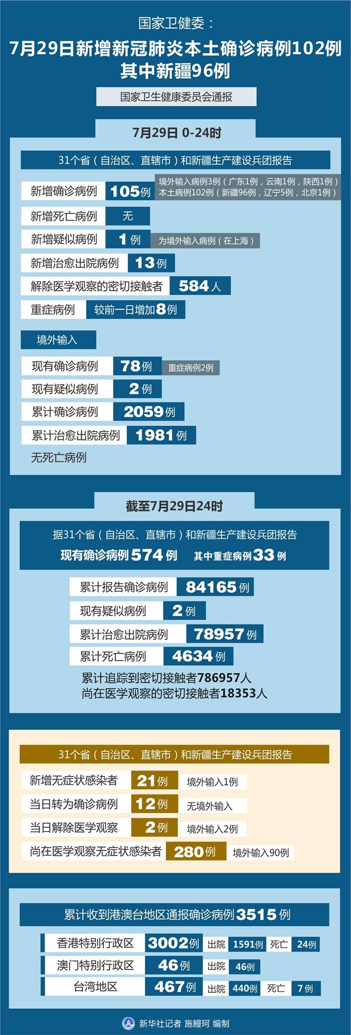 国家卫健委:29日新增新冠肺炎本土确诊病例102例 其中新疆96例