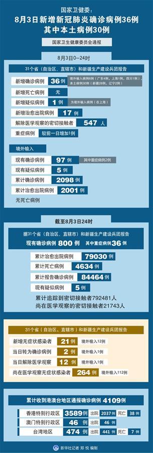 (圖表)〔聚焦疫情防控〕國家衛健委:8月3日新增新冠肺炎確診病例36例 其中本土病例30例